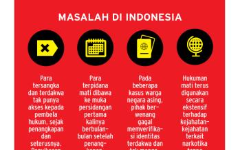 Meningkatnya  Penggunaan Hukuman Mati  Indonesia Dalam Situasi Unfair Trial